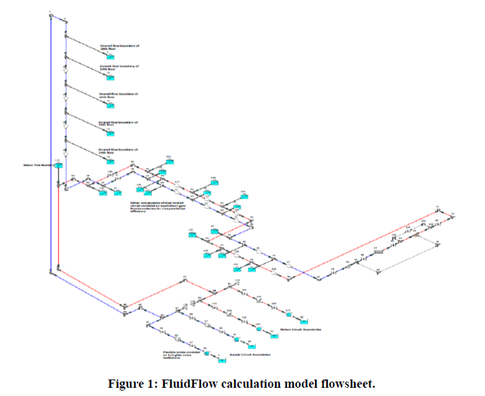 Pipe Network System Design Calculations