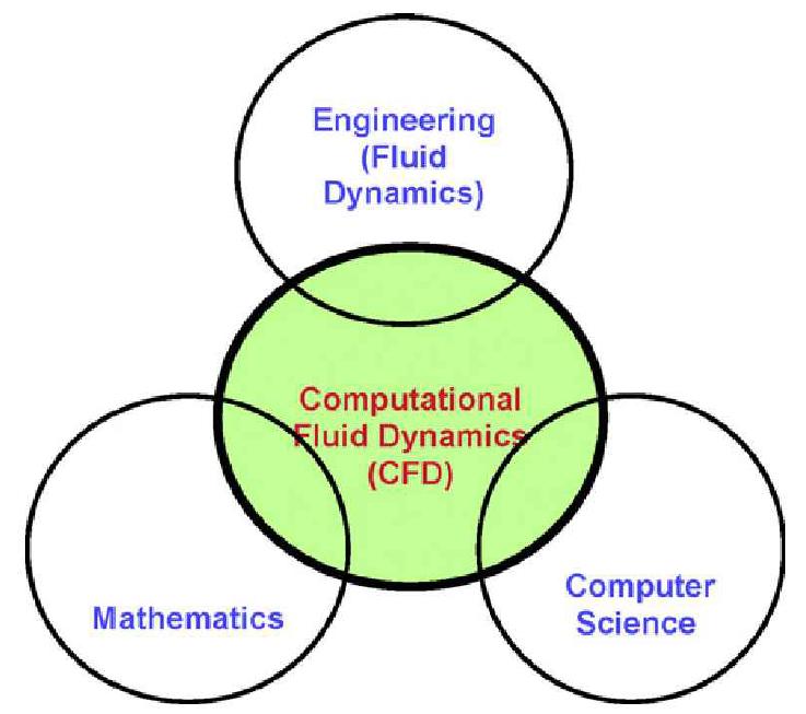 Computation in Engineering: CFD